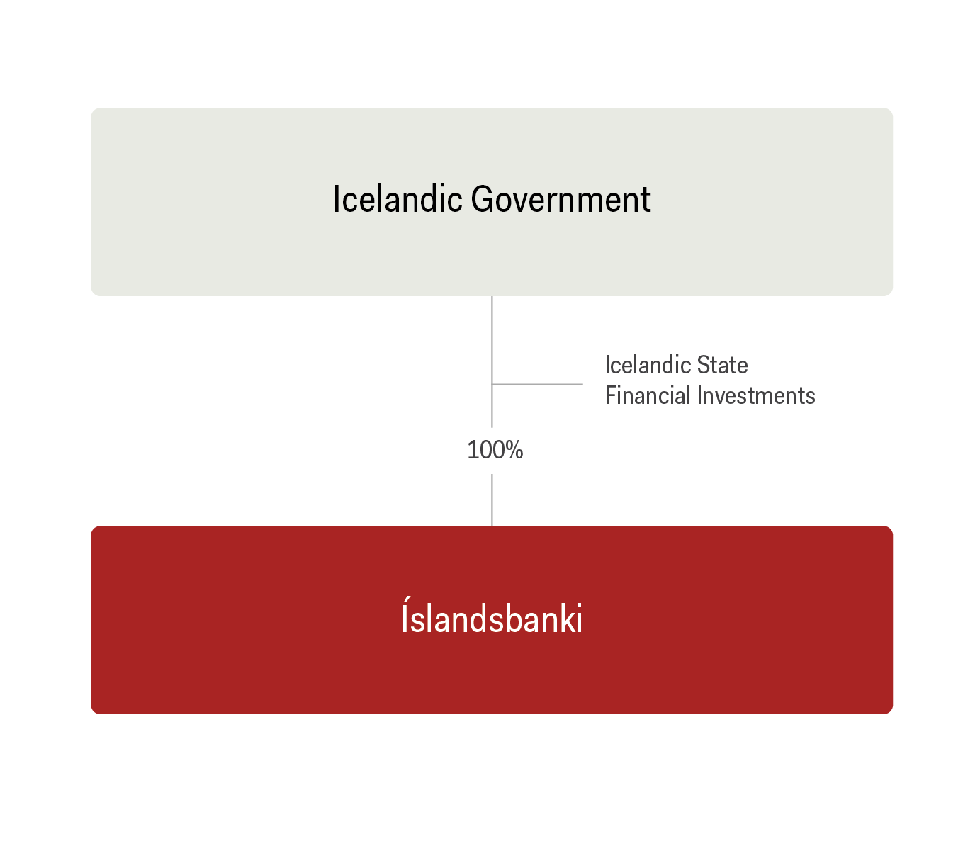 ownership islandsbanki ownership structure